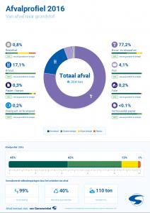 Afvalprofiel 2016