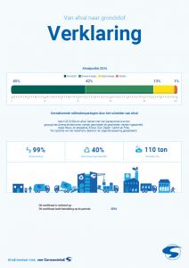 Verklaring van afval naar grondstof 2016